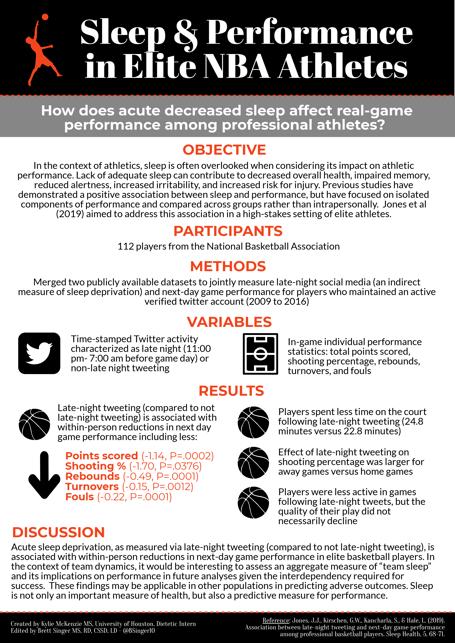Tweeting, Sleep and NBA Performance